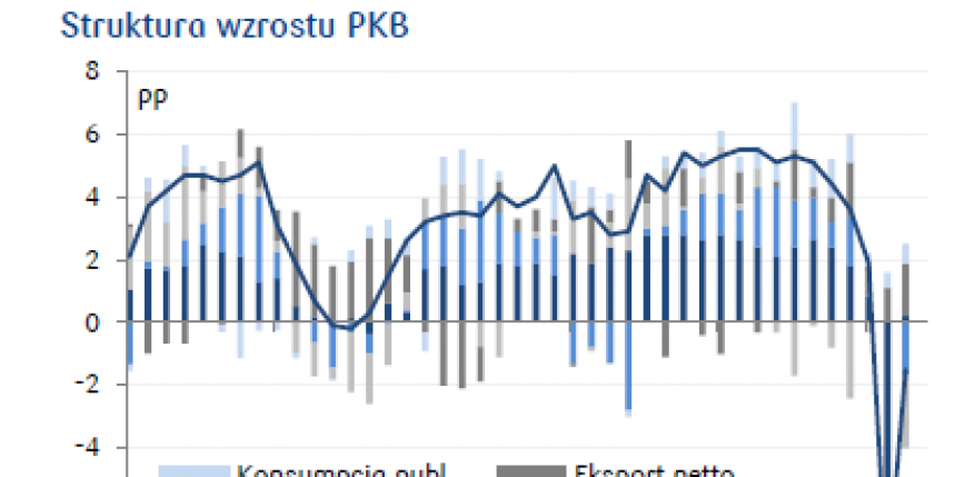 Dodatni przyrost PKB Polski w ujęciu kwartalnym